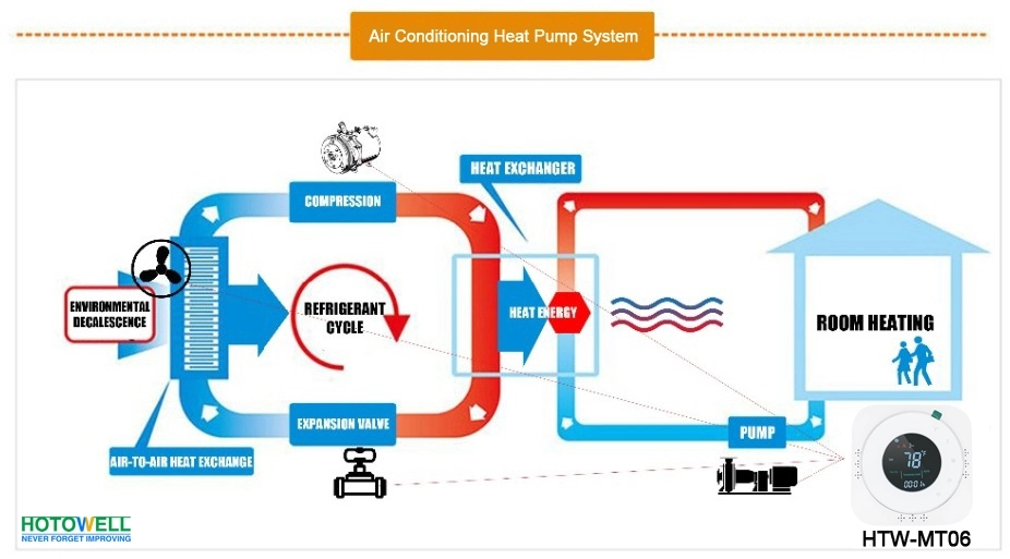 Smart Programmable Heat Pump With Emergency Or Auxiliary Heat Thermostat