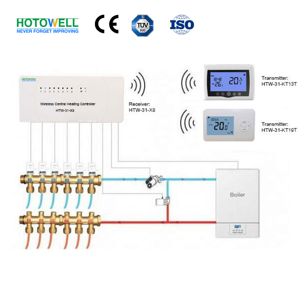 HTW-31-X8 Series Wireless Central Heating Controller